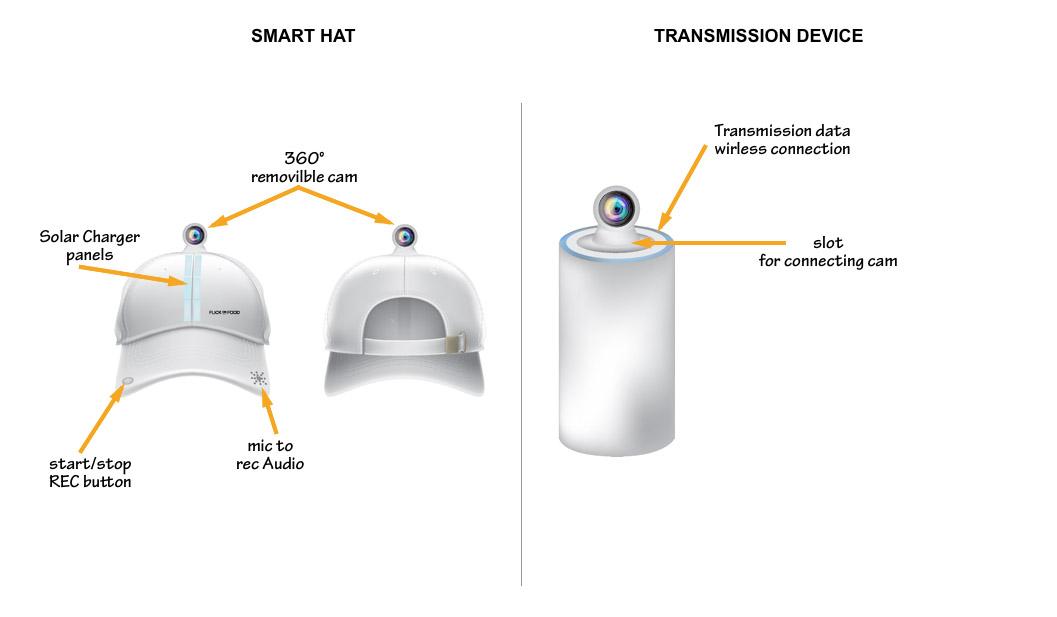 smart hat flick on food